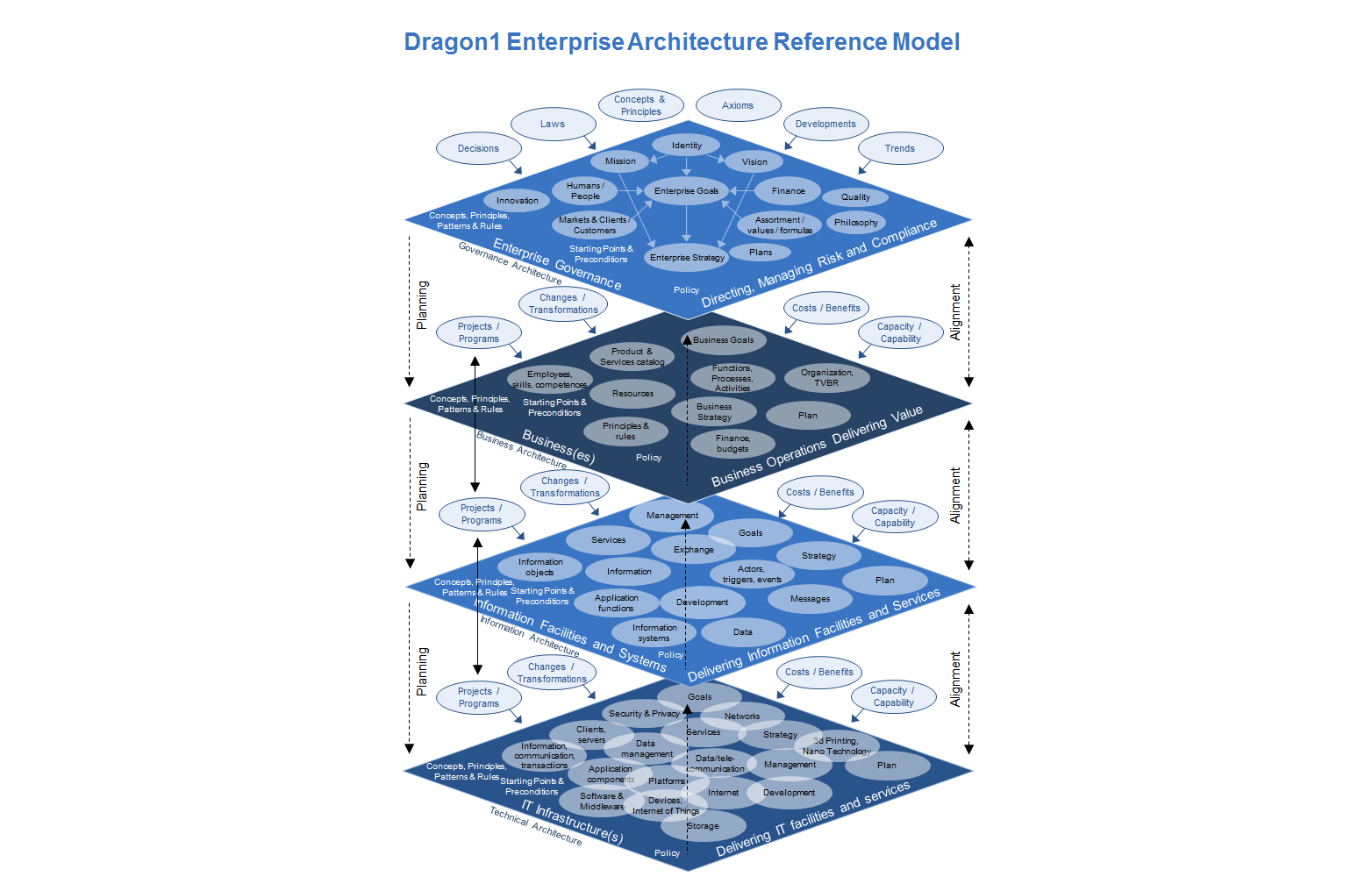 Enterprise Architecture Reference Model