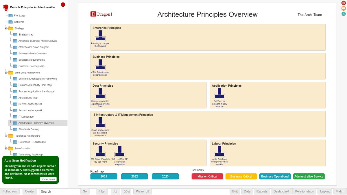 enterprise architecture principles map demo
