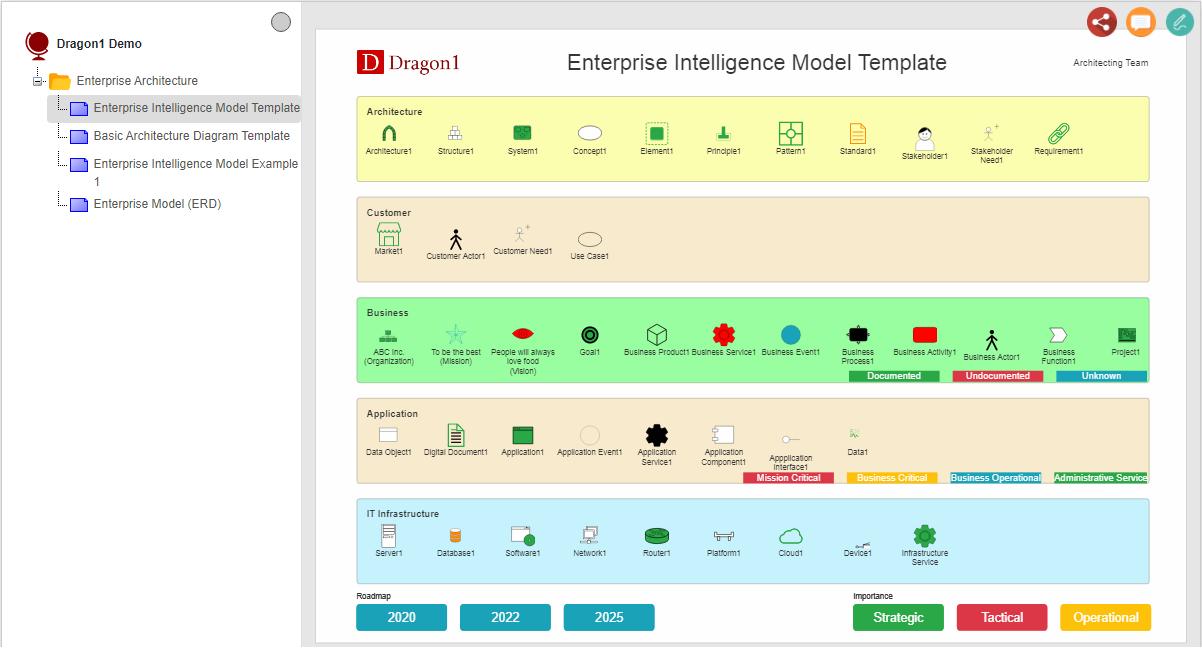 enterprise intelligence model demo