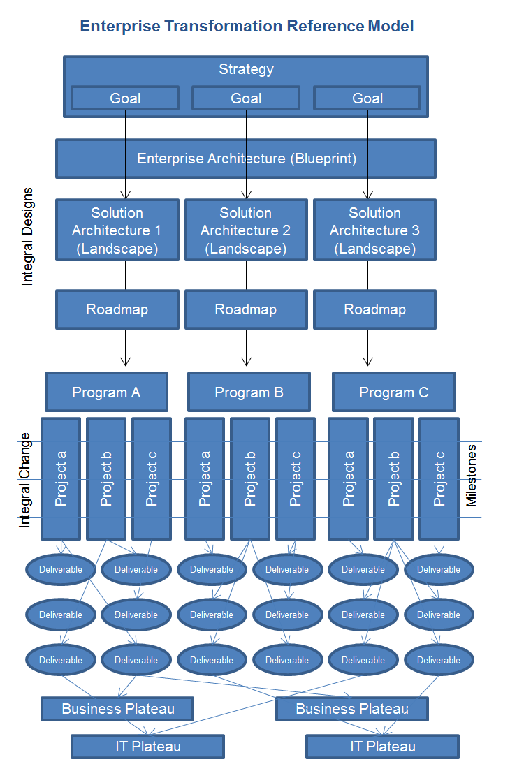Enterprise Transformation Dragon1 Reference Model