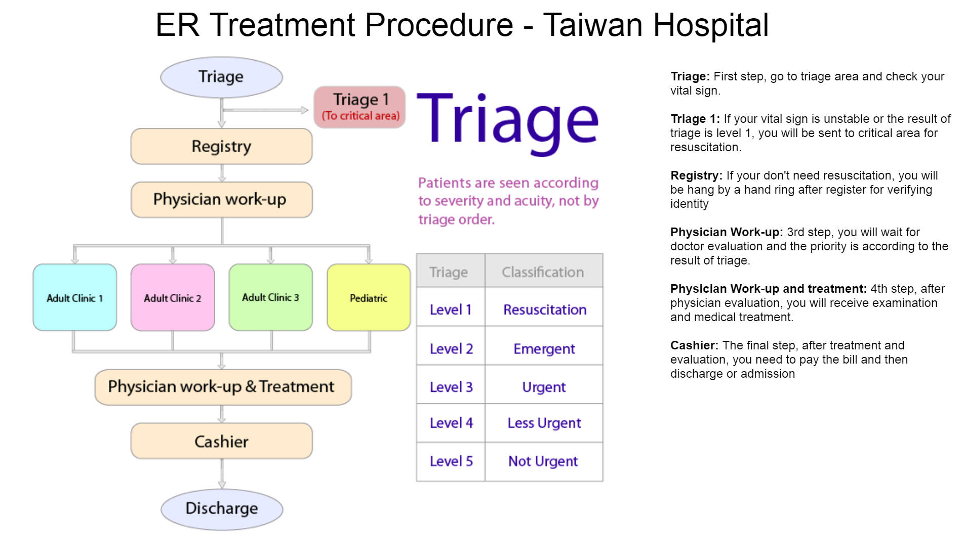 visualization process er treatment
