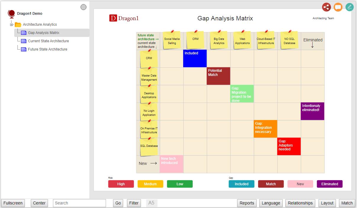 gap analysis matrix demo