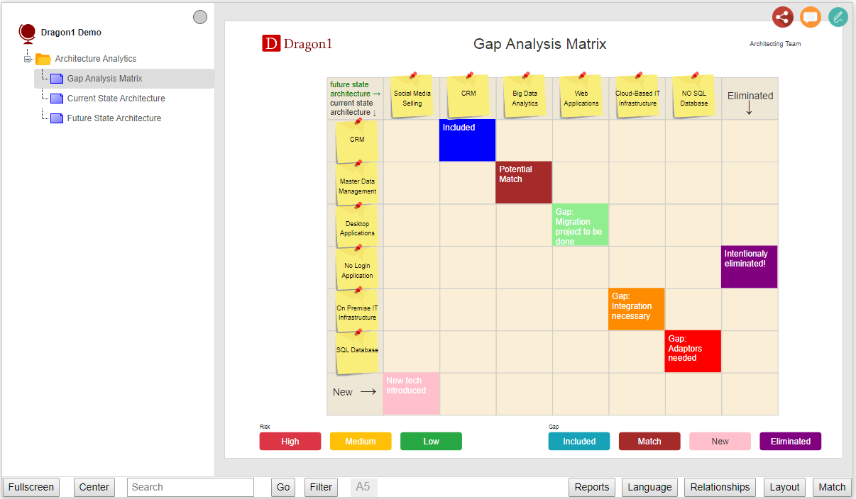 Gap Analysis Matrix