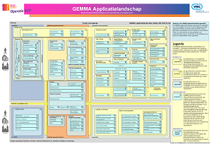 GEMMA Dutch eGovernment Application Landscape Diagram | Dragon1 Images