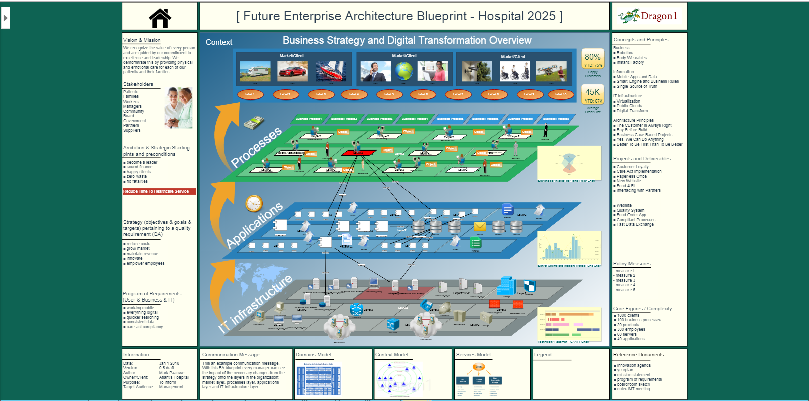 health informatics security architecture