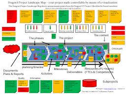 ICT Projecten onder controle