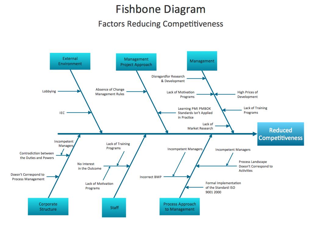 dragon1 fishbone diagram
