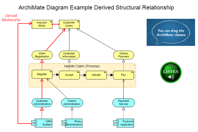 Archimate Example Diagram