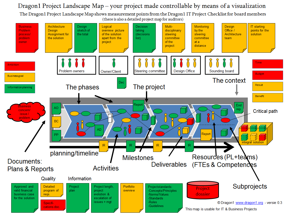 Project Landscape Map Making Your Project Controllable