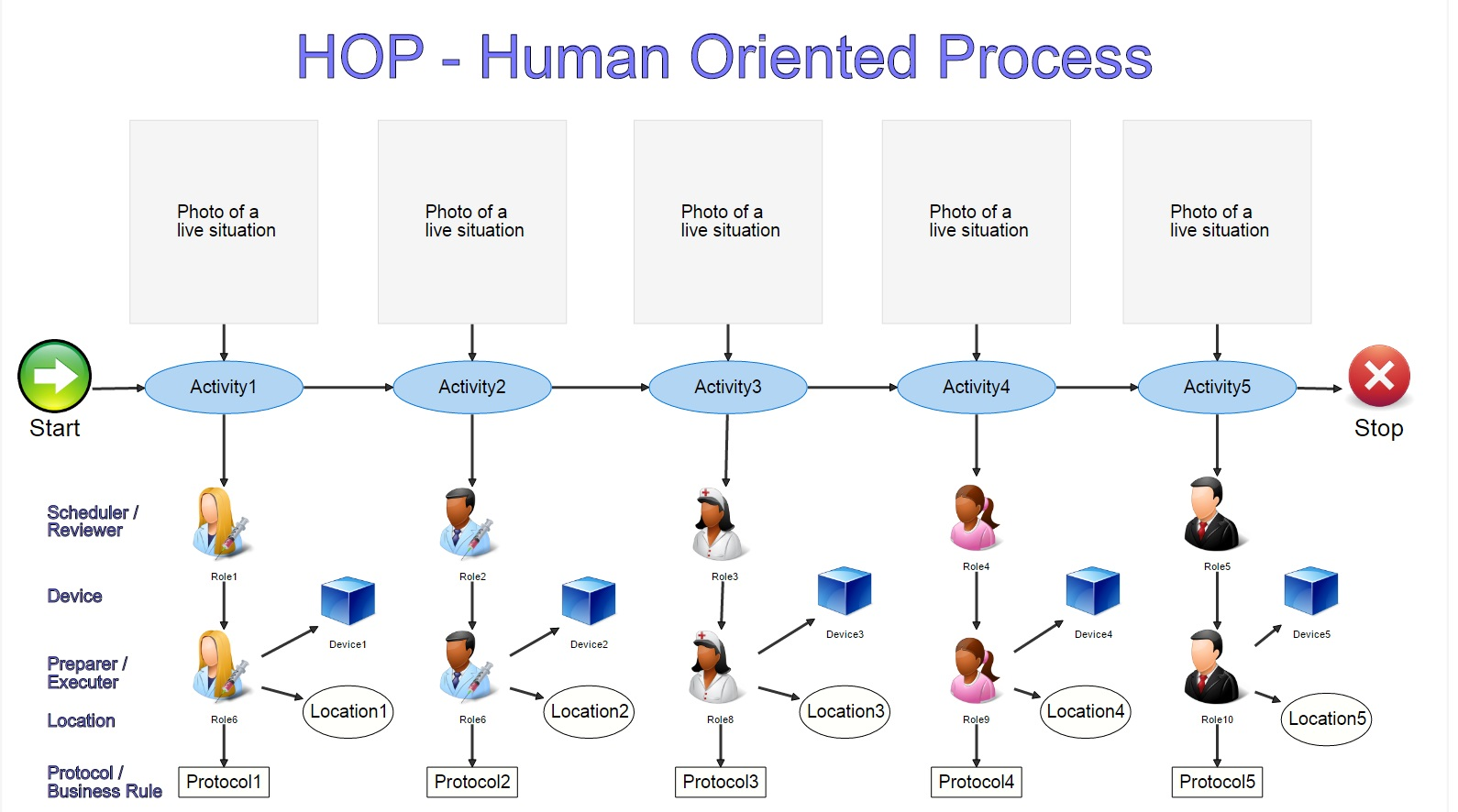 Dragon1 HOP - Human Oriented Process