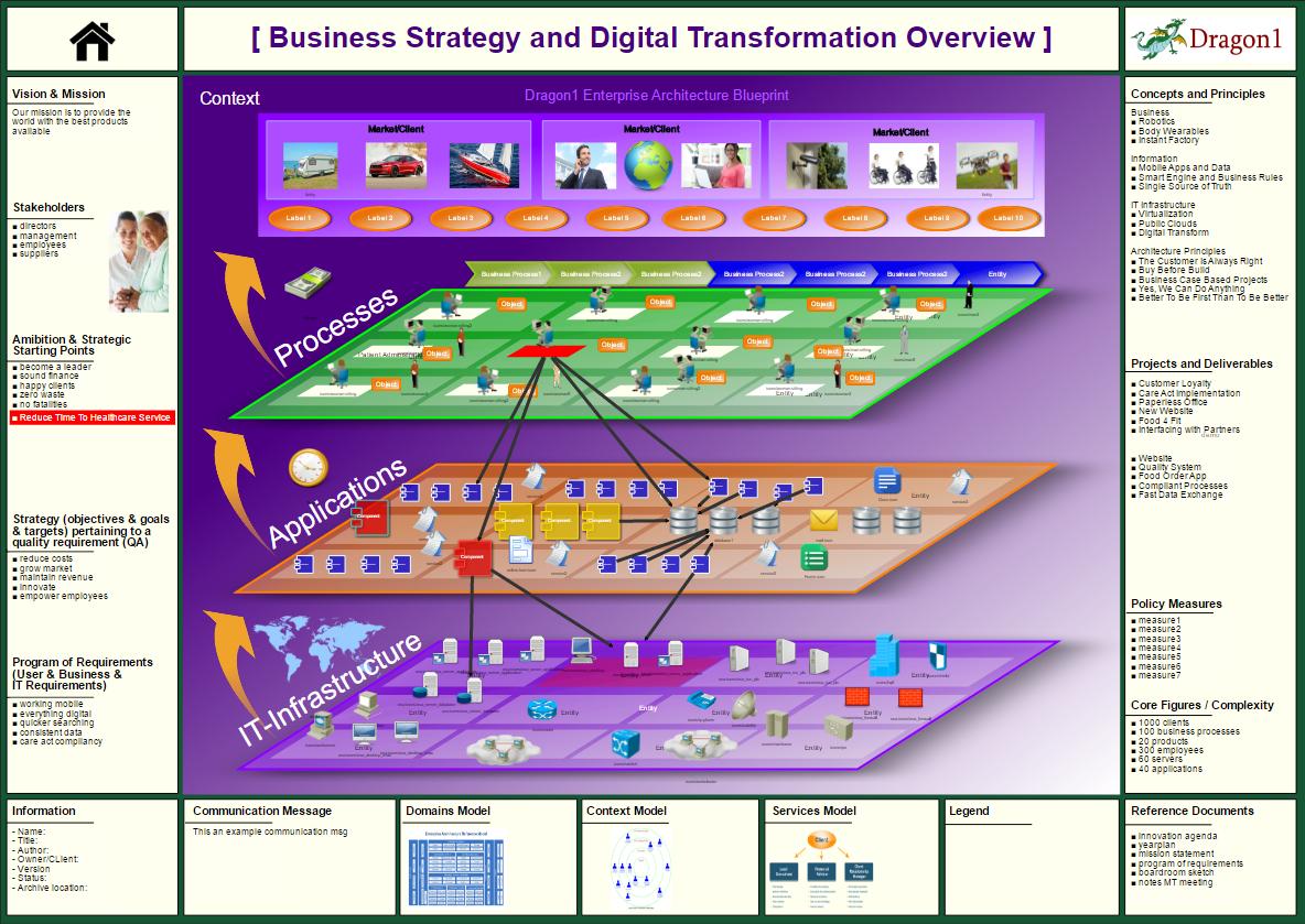 Enterprise Architecture Channel On Dragon1