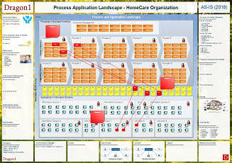 Control Processes and Apps with an Interactive Landscape Diagram