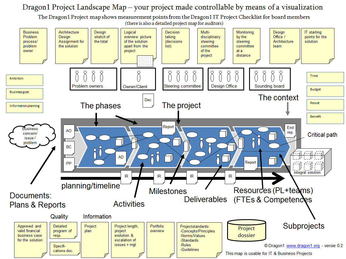 project landscape map