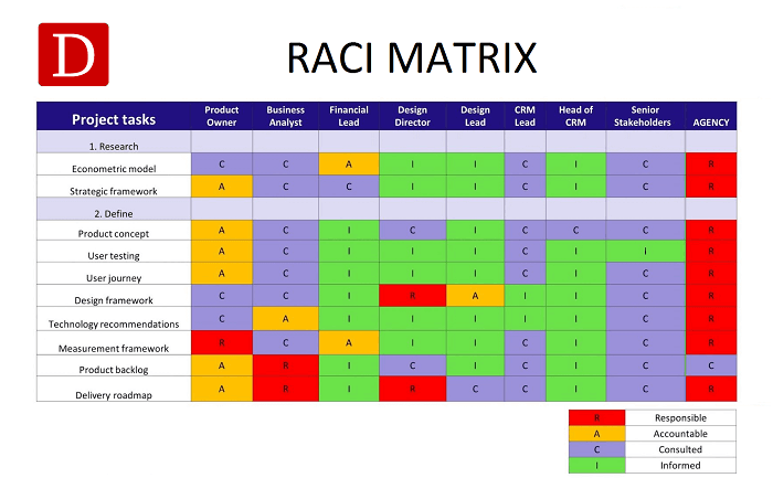 raci matrix definition raci chart