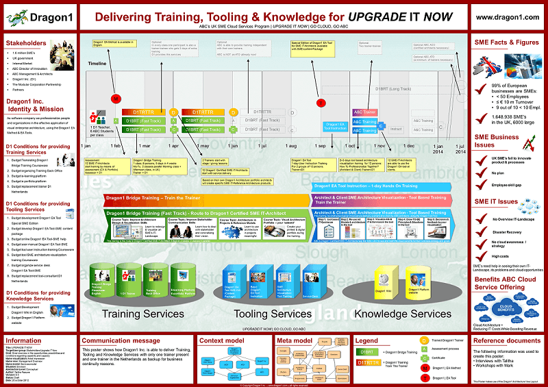 enterprise architecture tools scenario planning roadmap