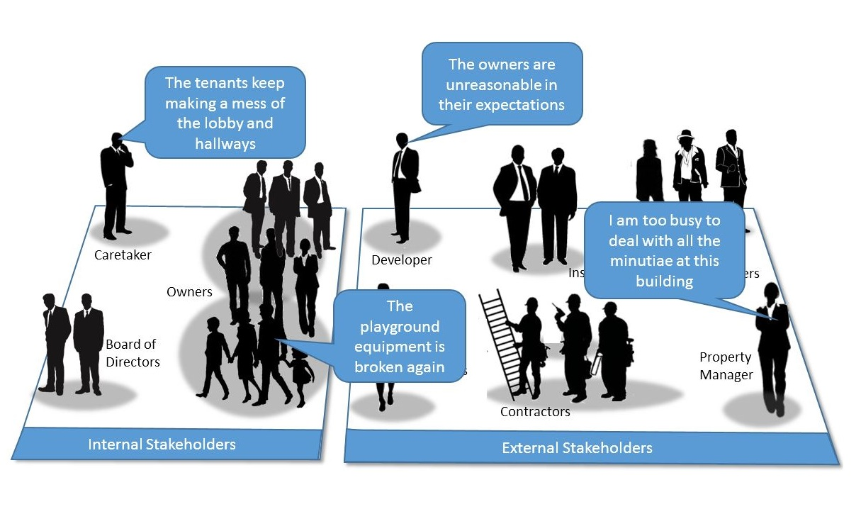 How To Create A Stakeholders Needs Requirements Analysis Diagram