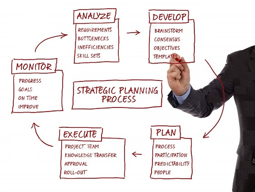 strategic planning process diagram business strategy it strategy