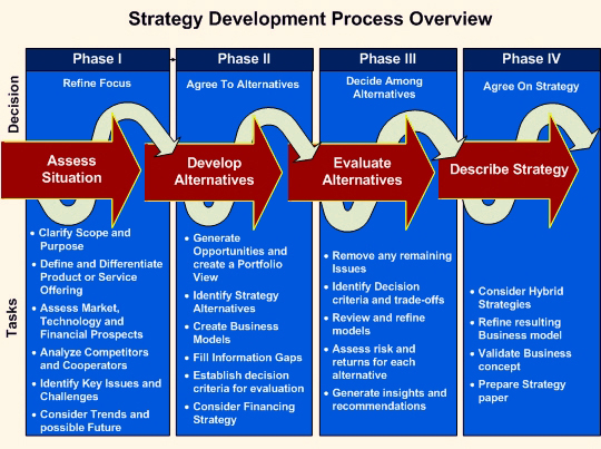 developing the business strategy for thien Global strategic management during the last half of the twentieth century, many barriers to international trade fell and a wave of firms began pursuing global strategies to gain a competitive advantage.