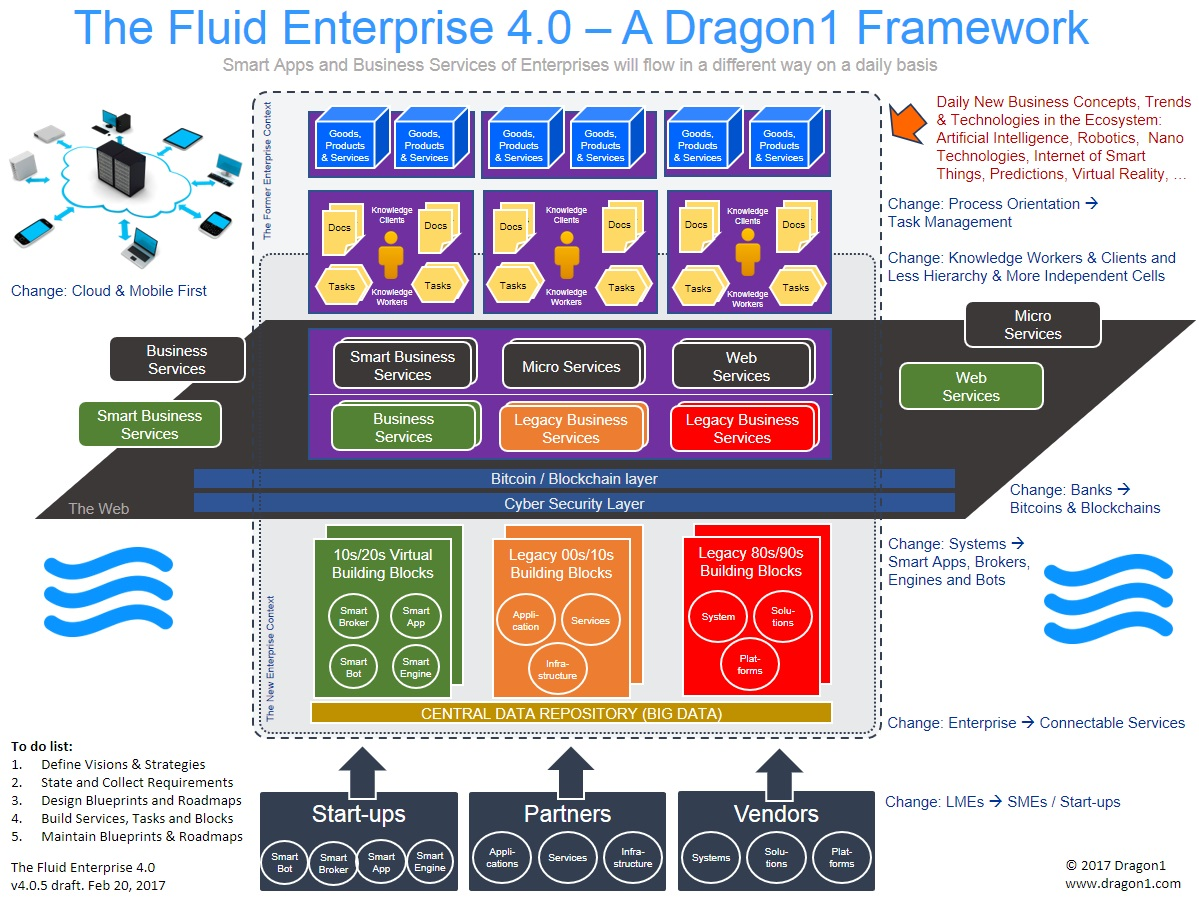 the fluid enterprise 4.0 dragon1 framework