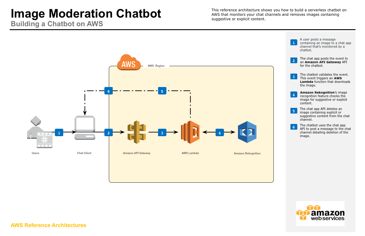 Amazon - AWS Chatbot Reference Architecture