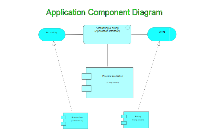 Archimate Application Component Diagram