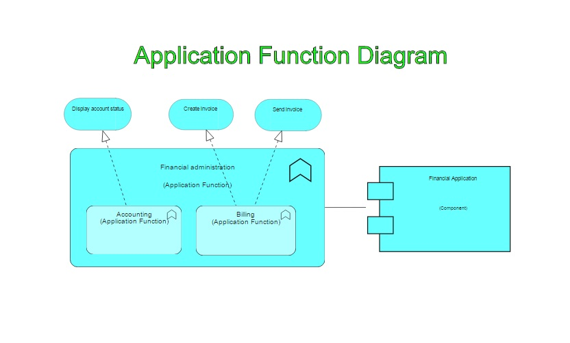 Archimate Application Function Diagram