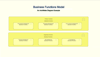 Archimate Diagram: Business Functions Viewpoint