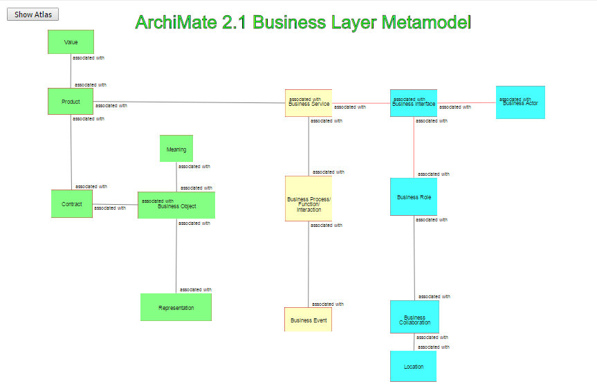 Archimate Business Layer Metamodel