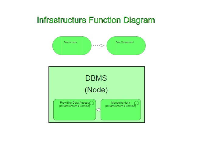 Archimate Infrastructure Function Diagram