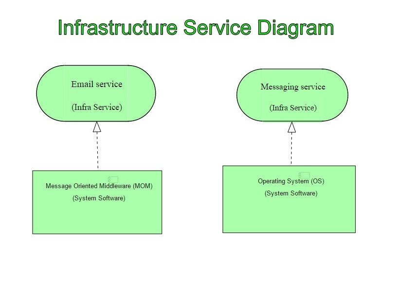 Archimate Infrastructure Service Diagram