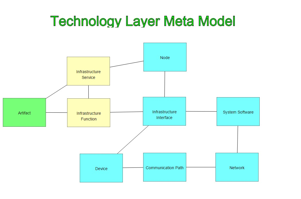 Archimate Technology Layer Metamodel