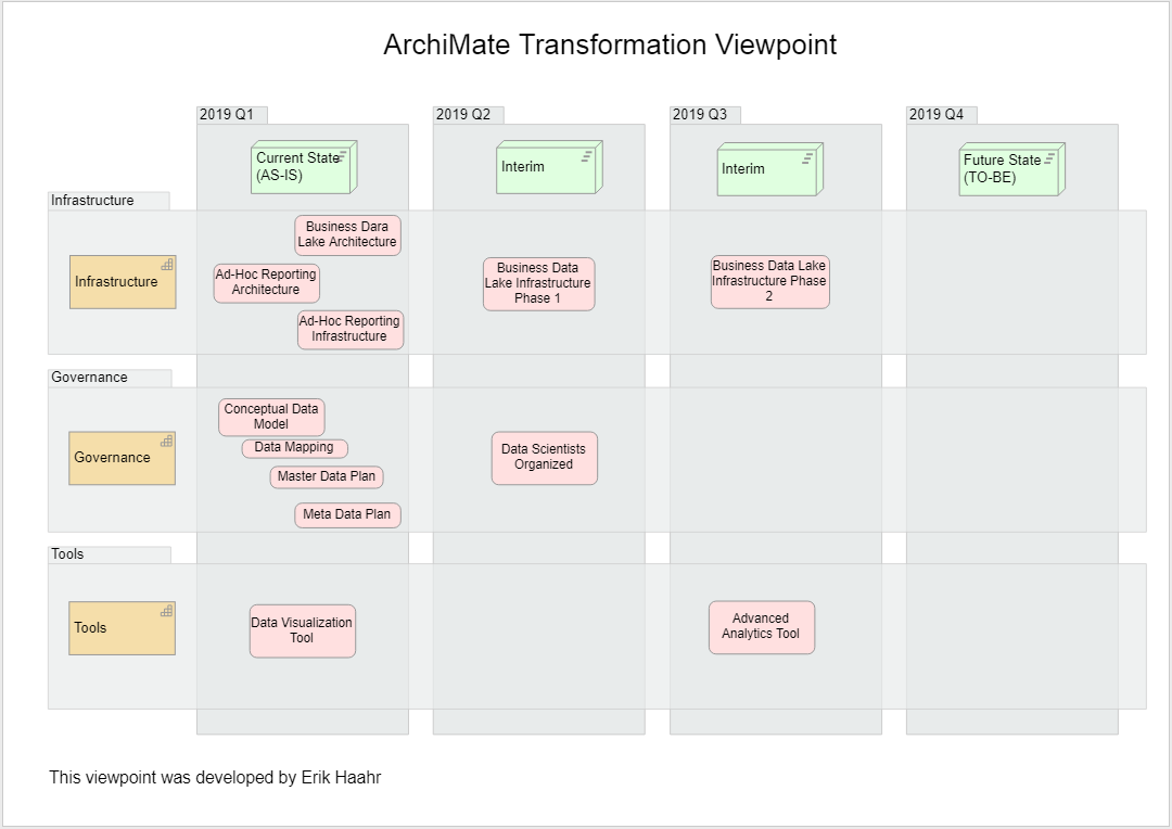 ArchiMate Transformation Viewpoint