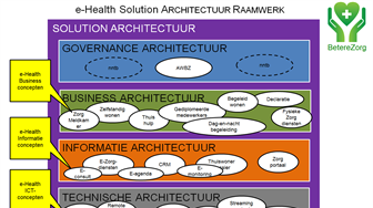 Solution Architecture Framework eHealth