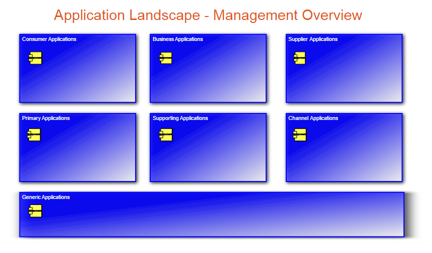 Application Landscape Management Overview