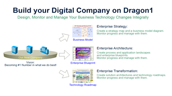 Build Your Digital Company on Dragon1