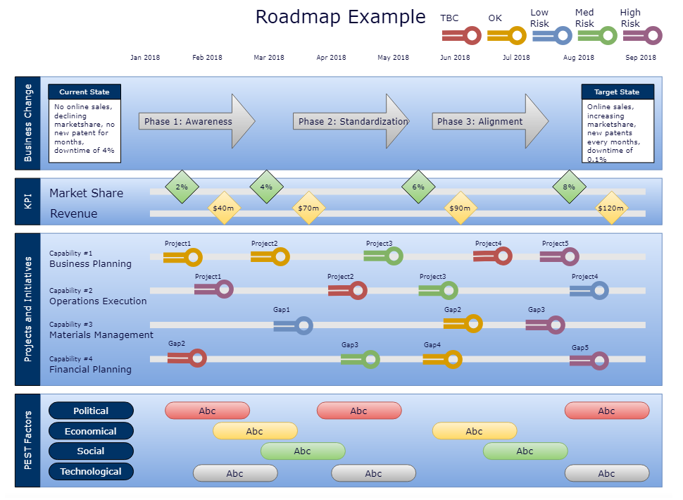 Business Capability Roadmap