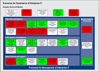 COBIT IT Governance Framework Monitor: Processes for Smart Governance of Enterprise IT