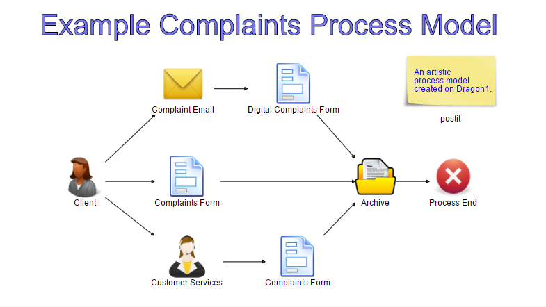 Complaints Process Model - Example