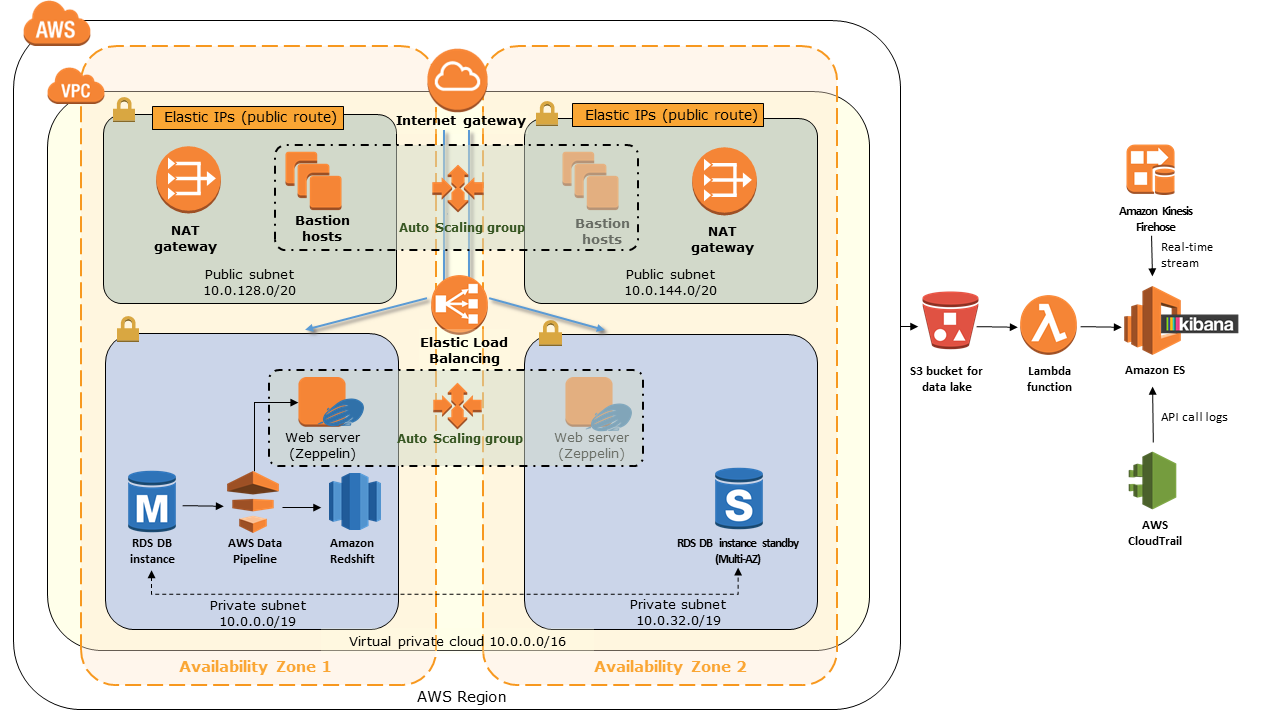 Amazon - Data Lake Architecture on AWS Cloud