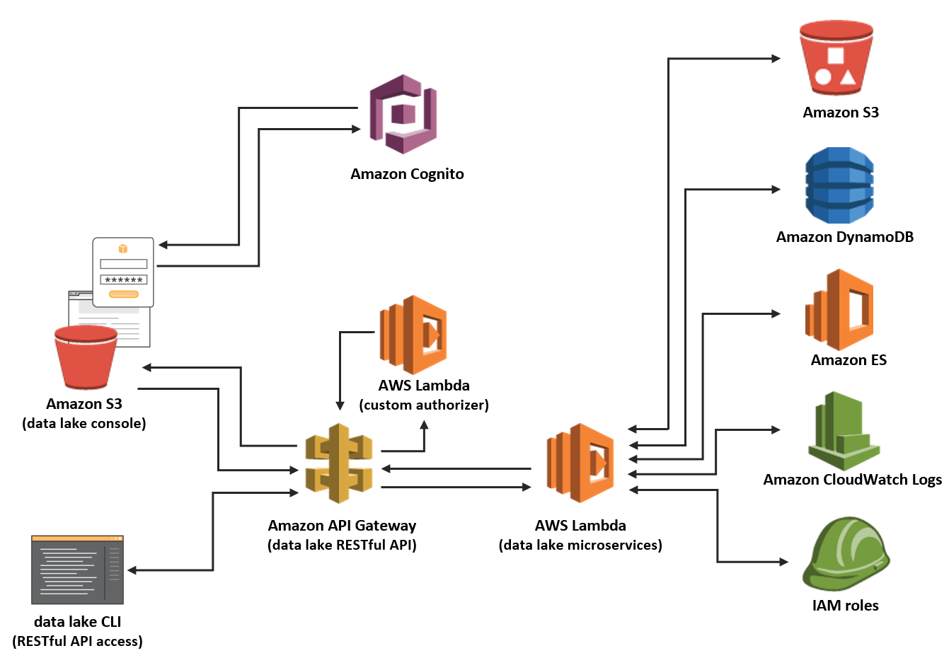 Amazon - AWS Data Lake Architecture Solution