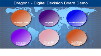 Digital Decision Board Demo