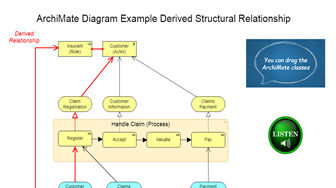 ArchiMate Diagram: A Derived Structural Relationship
