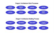 Dragon1 Architecture Processes Overview