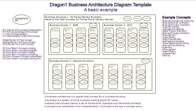 Dragon1 Business Architecture Diagram Template