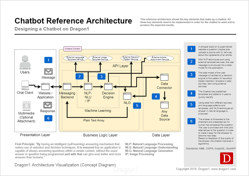 Chatbot Reference Architecture