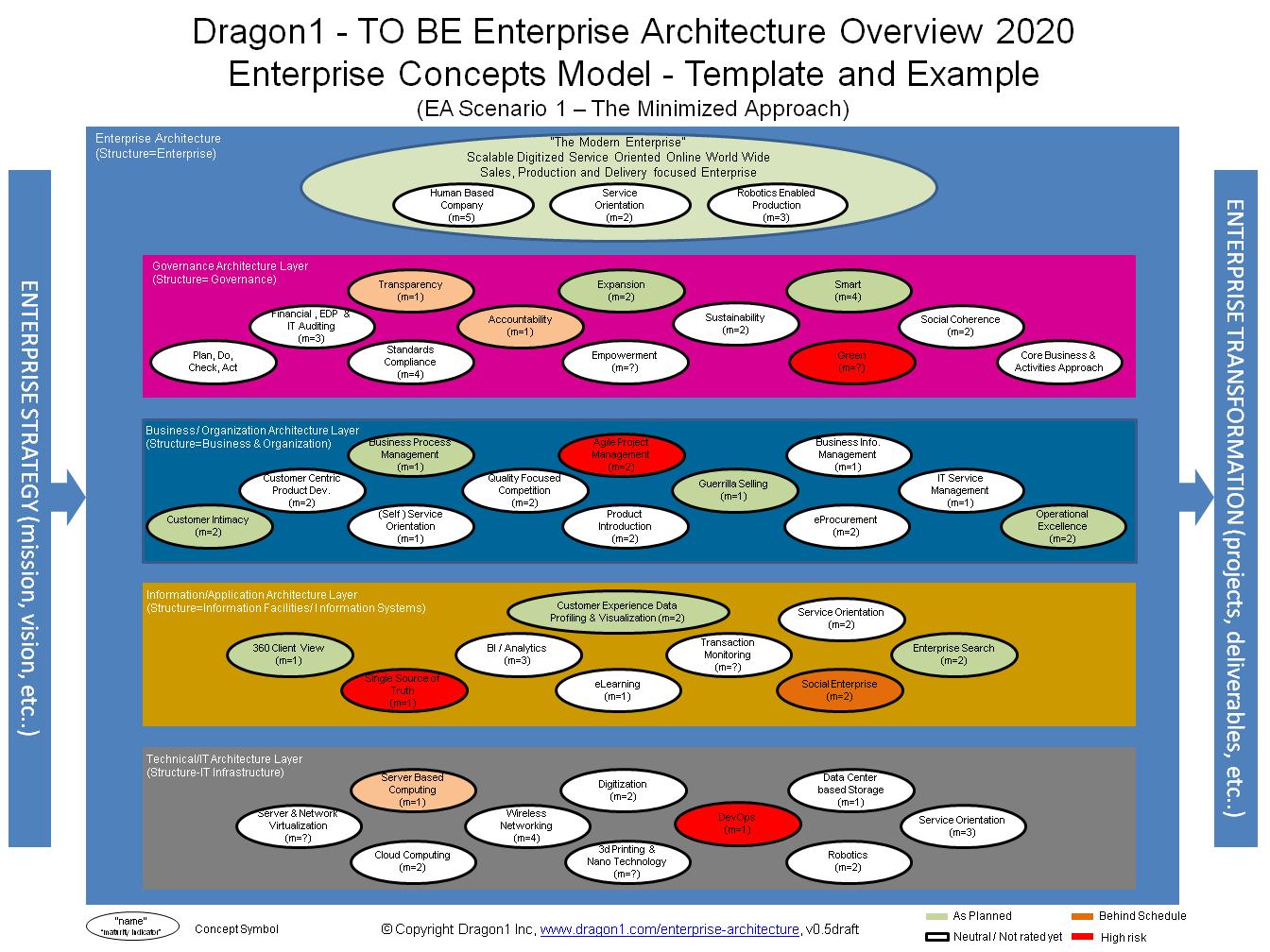 Enterprise Architecture Blueprint Dragon1