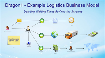 Dragon1 Example Logistics Business Model