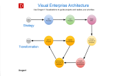 Measure and Improve Working with Visual Enterprise Architecture