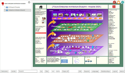 DEMO: Enterprise Architecture Blueprint Template