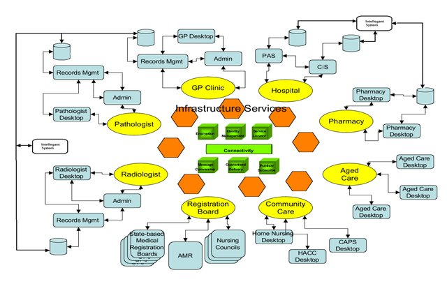 eHealth architecture - integrated intelligent system
